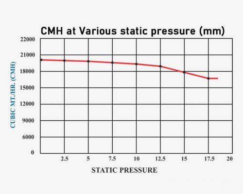 CMH at Various static Pressure (mm)