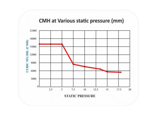 CMH at Various static pressure (mm) Turbo21