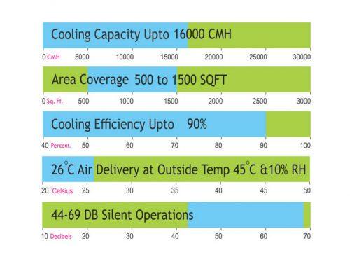 Cyclone 16 K Cooling Chart