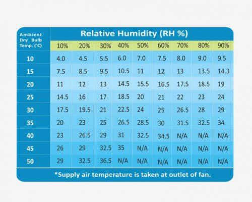 Supply Air Temperature Chart