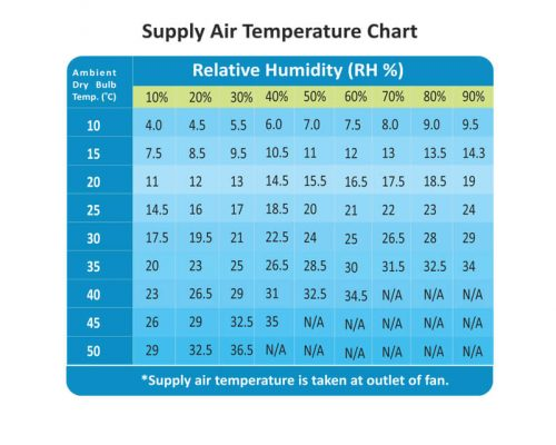 Supply Air Temperature Chart Turbo 21