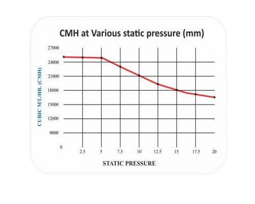 TURBO 25K CMH Chart